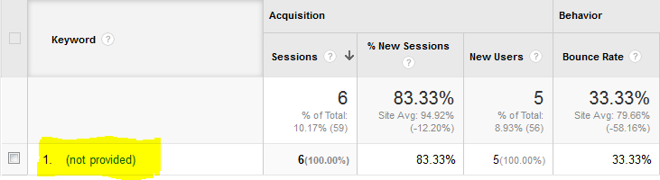 Google Analytics Says Keywords Not Provided