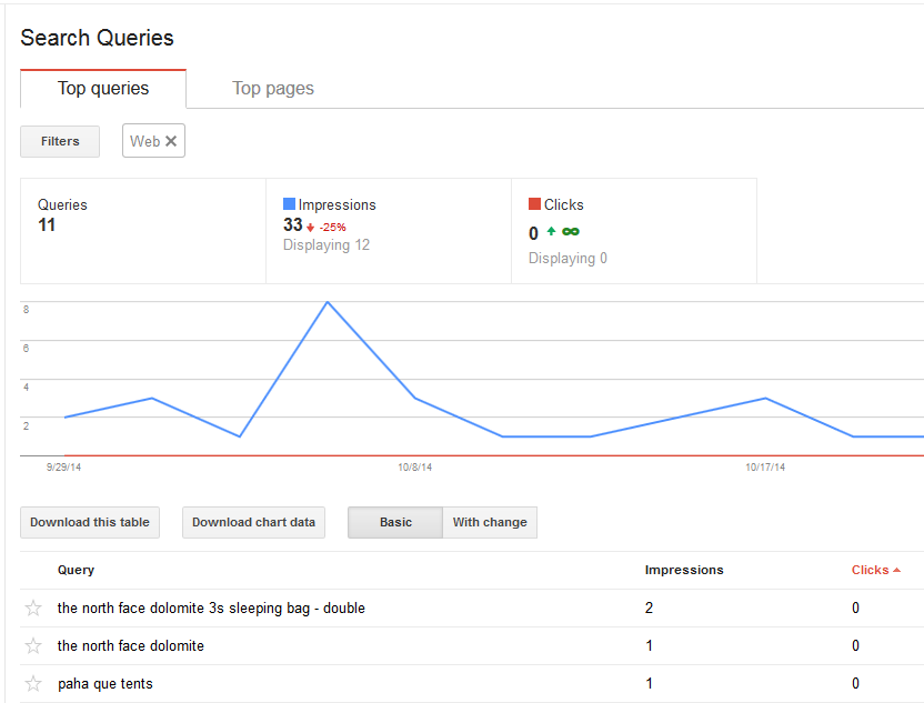 Search Queries in Google Webmaster Tools
